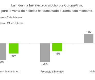Por qué el mercado de helados está creciendo bajo la CoronaVirus